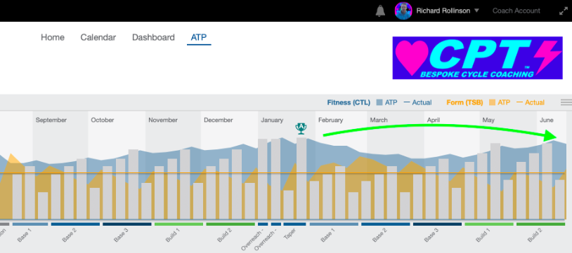 An example of a CPT Cycling constructed annual training plan (ATP), posted in TrainingPeaks.