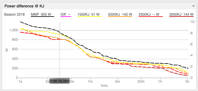 Power difference at KJ WKO5 chart, used to identify key peak power durations after various amounts of KJ used.