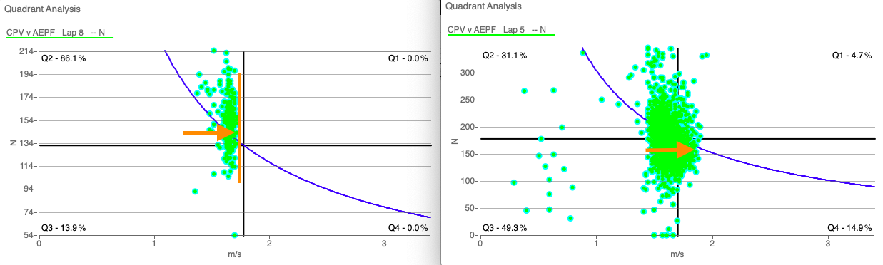A Quadrant analysis chart from WKO5, showing how to increase power through cadence.