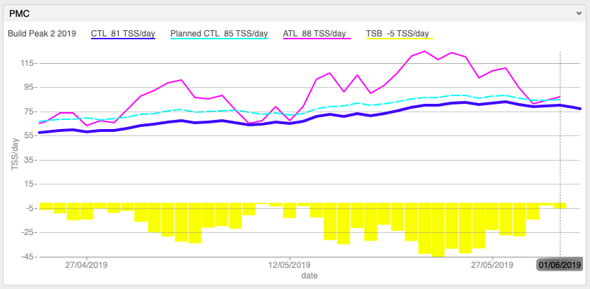 An example of a final build of CTL with taper reducing TSB and ATL.